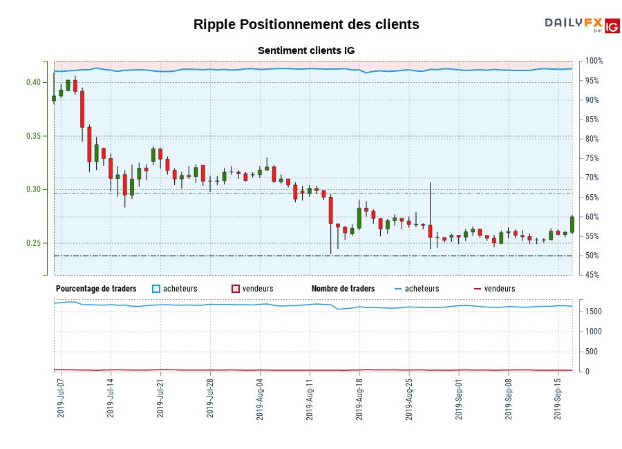 Ripple SENTIMENT CLIENT IG : Nos données montrent que les traders sont à l'achat plus depuis juil. 11 quand Ripple il se négocié près de 0,33.