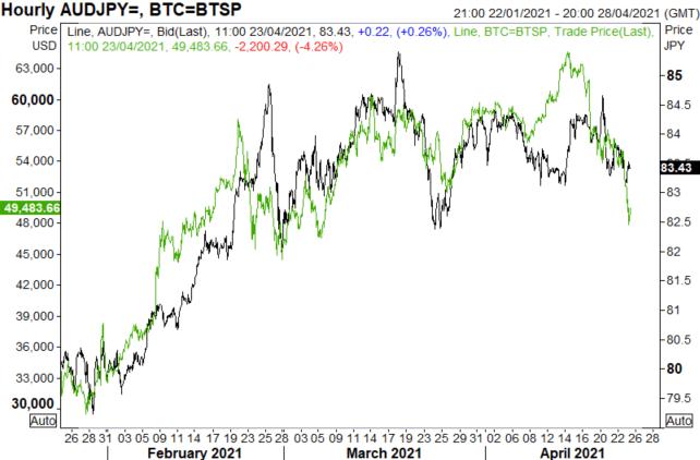 Key AUD/USD, AUD/JPY Levels to Watch