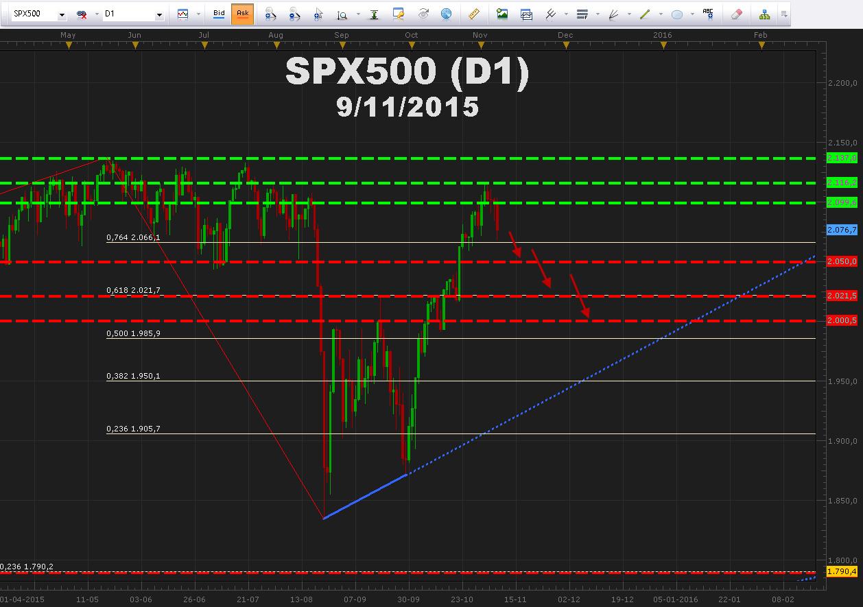 S&P 500 rebota desde máximos históricos ante posible alza de la FED.