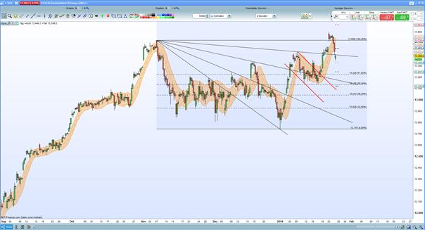 DAX 30: Ruhe vor dem EZB-Sturm?