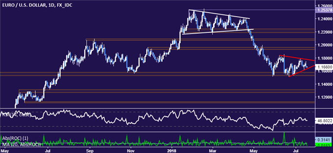 EUR/USD Technical Analysis: Triangle Hints at Further Euro Losses
