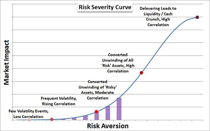 Risk Intensity Curve