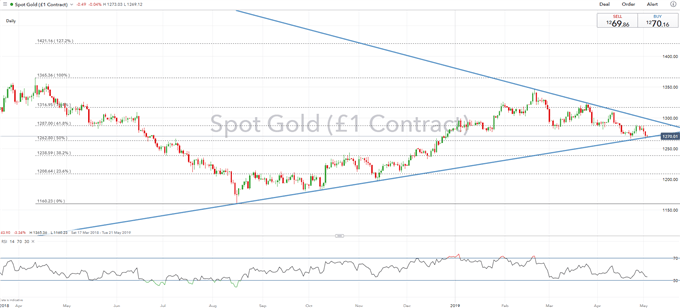 Gold Rate Outlook: Retesting 2019 Lows, Eyes on NFP Report