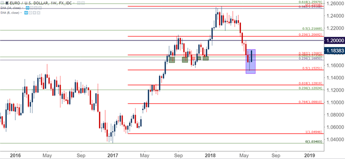 eur/usd eurusd weekly chart