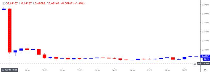 Image of nzdusd 10-minute charts