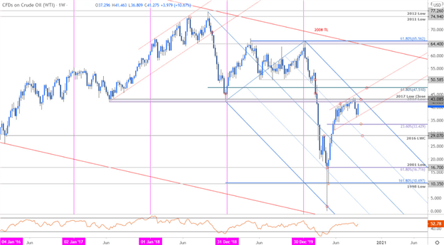 Crude Recovery Vulnerable below Trend Resistance