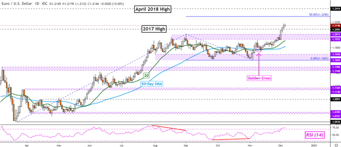 Euro Outlook Hinges on Key Breakouts: EUR/USD, EUR/GBP, EUR/JPY, EUR/NZD