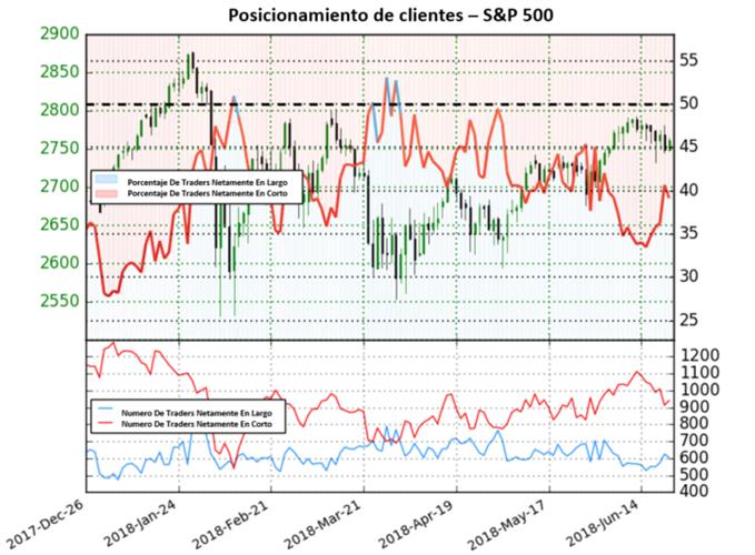 S&P 500: en Cambio de Dirección