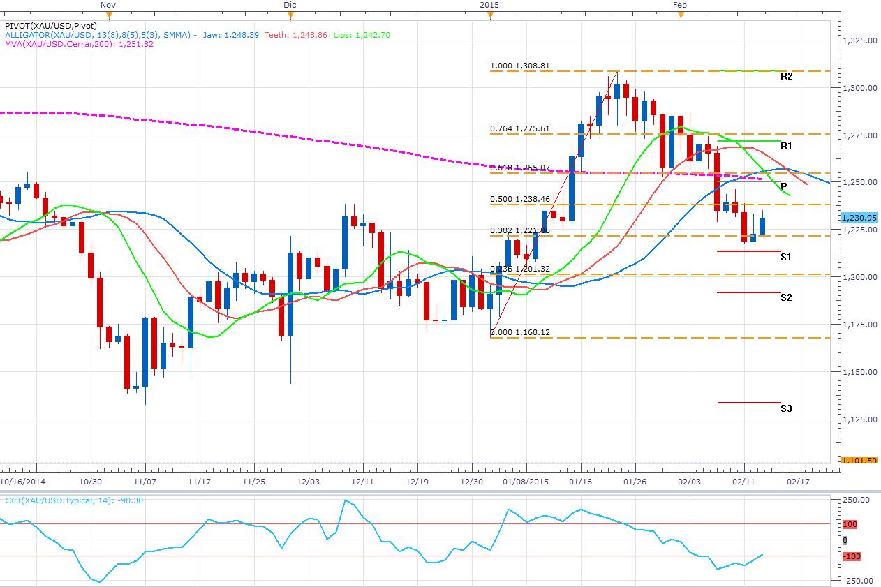 Las cosas se complican en Grecia y el oro aprovecha la incertidumbre (+1%)