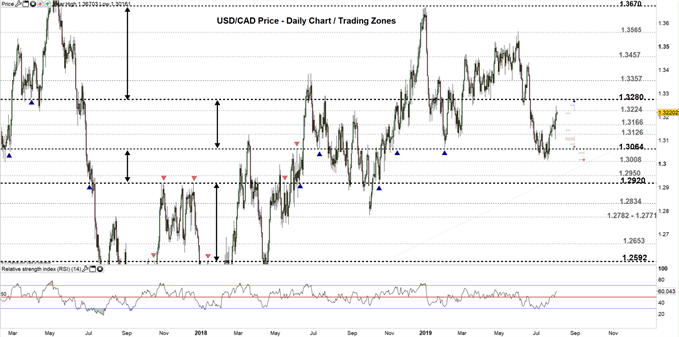 USDCAD price daily chart 02-08-19 Zoomed out