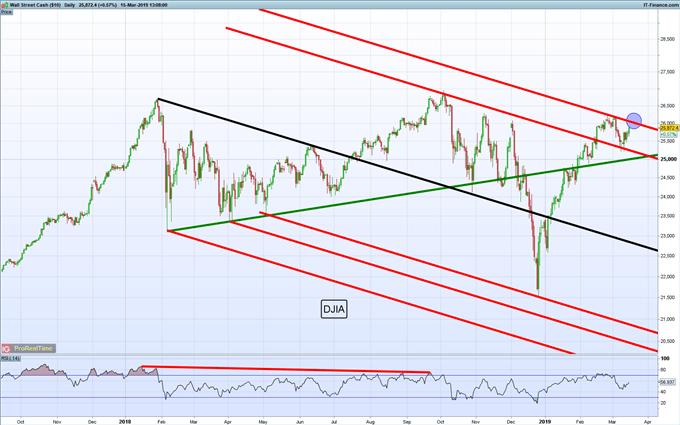 Gráficos de mayor relevancia para la siguiente semana: Dow Jones, USD/CAD, petróleo y más...