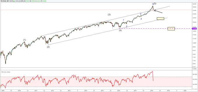 Dow Jones Industrial Average Wochenchart – Elltiott-Wellen-Chartanalyse