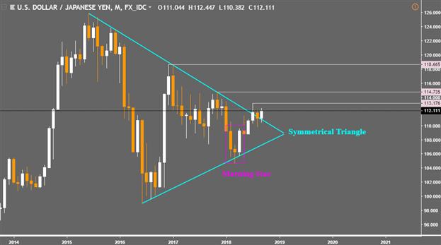 Japanese Yen Q4 Forecast: Yen Still Lacks Interest Rate Support, Haven Bids Will Endure