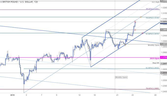 مخطط أسعار زوج العملات الجنيه الإسترليني مقابل الدولار الأمريكي GBP/USD - الجنيه الإسترليني على مدى 120 دقيقة