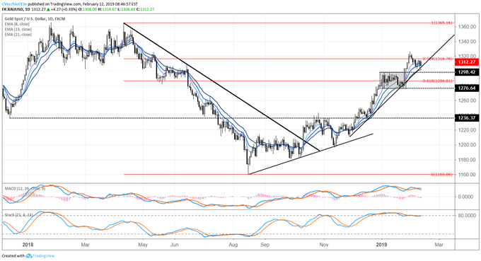 US Dollar Breakout Runs into First Resistance; Gold Uptrend Intact