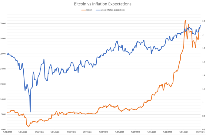 Bitcoin Price Analysis: Tesla Adoption Propels BTC/USD to Record Highs