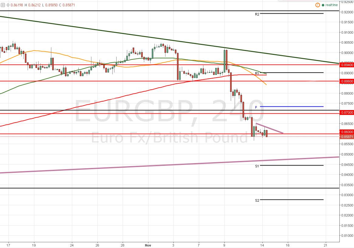 EUR/GBP – Gira en torno a 0,8600 ¿A 0,8700 o a 0,8460?
