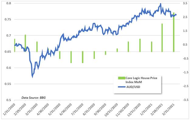 AUD/USD Gyrates Post-RBA. Where to Next?