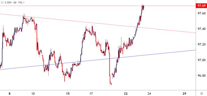 us dollar usd hourly price chart