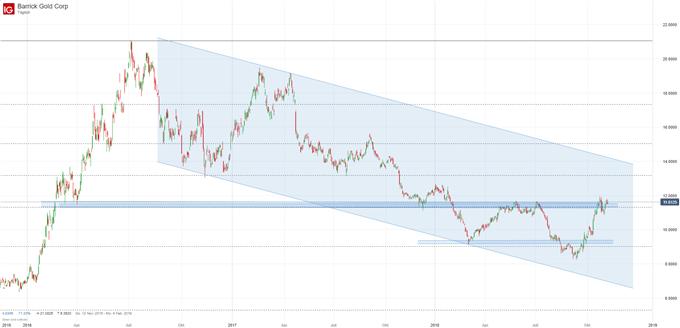 Barrick Gold Aktie Chartanalyse auf Tagesbasis mit Trendkanal