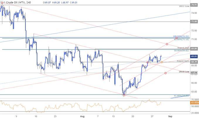 Crude Oil Price Chart - 240min