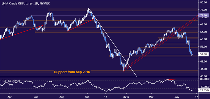 Crude Oil Prices Eyeing ECB, Xi Comments on US-China Trade War