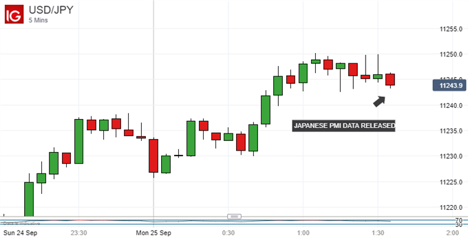 Japanese Yen Focused Elsewhere as Manufacturing Hits 4-Month High