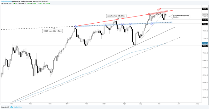 FTSE 100 – Big Bottom & Top-side Levels Keep Market Constrained