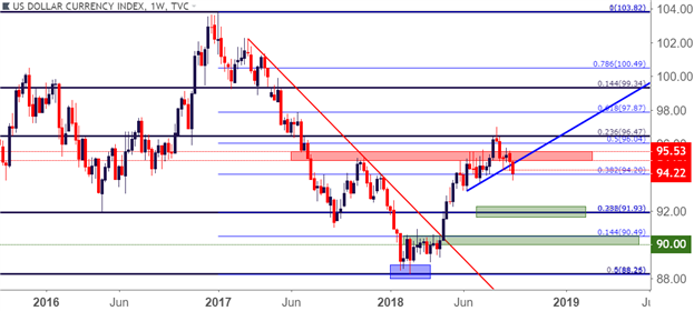 US Dollar Q4 Forecast: Dollar Feels Pressure of Its Trade Wars, Politics, Fed