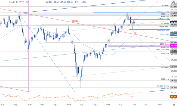 Crude Oil Pullback to Offer Reset- WTI Levels