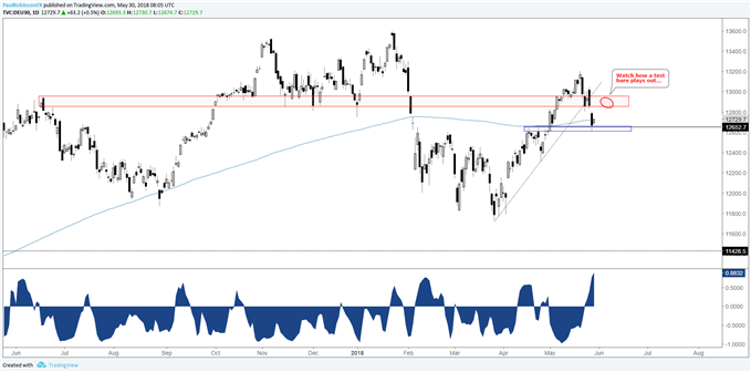 dax daily chart with 2-week correlation to the euro