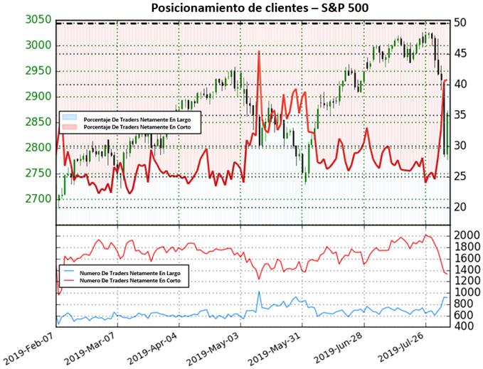 S&P 500 proporciona señal bajista