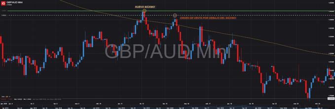 GBPAUD doble techo trading forex