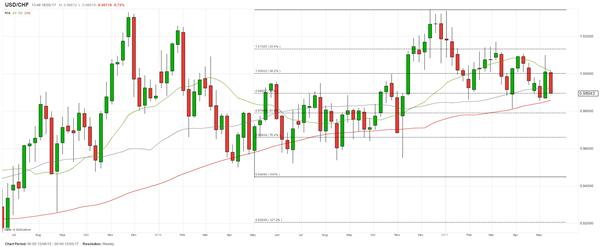 Analyse technique : Position longue sur l'USD/CHF