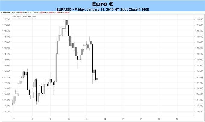 Euro Forecast: Fundamentals Continue to Erode - December CPI on Thursday