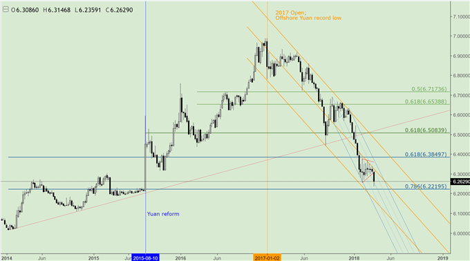 China's Trade Stance, Possible Moves against US, and Impact to USD/CNH