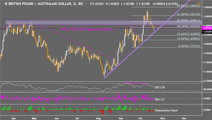 AUD/USD in Consolidation. GBP/AUD Risks Reversal, AUD/NZD More so