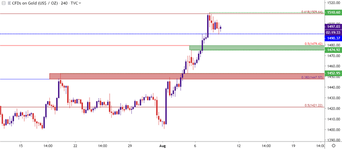 gold four hour price chart 8.8.2019