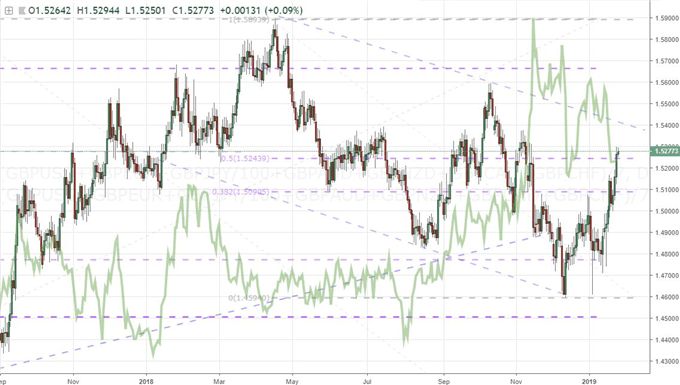 The Merits and Faults of Trading or Fading the Pound Breakout