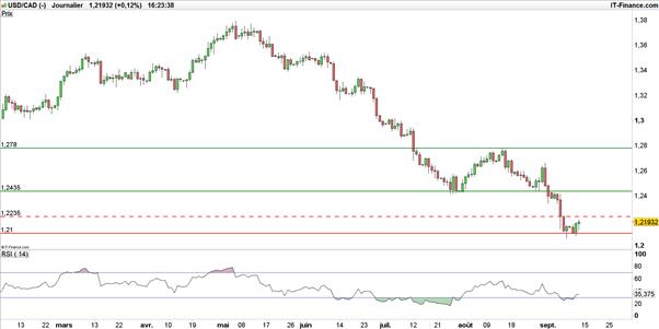 Malgré le rebond du pétrole, la paire USD/CAD est rachetée à bon compte