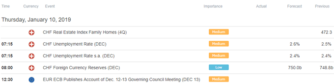 US Dollar Eyeing Powell Speech, Euro May Overlook ECB Minutes
