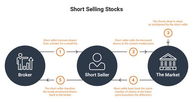 Cách bán khống cổ phiếu