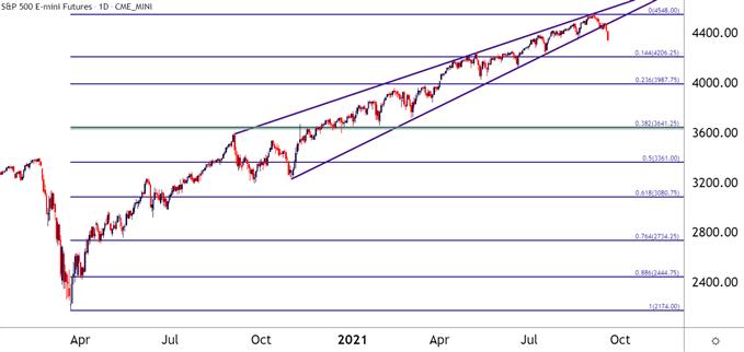 S&P 500 Daily Price Chart
