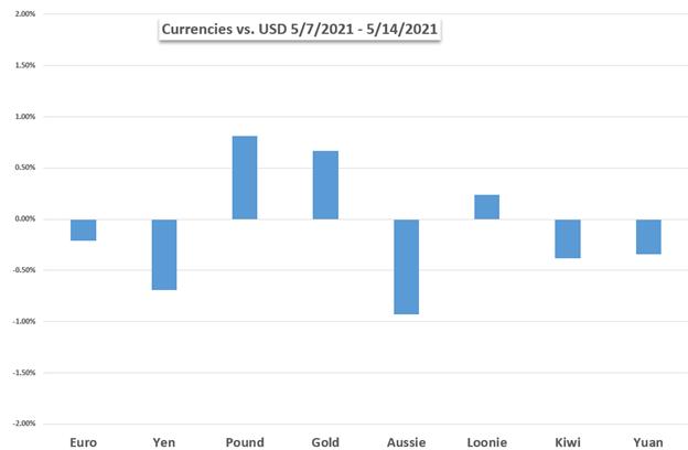 USD vs gold