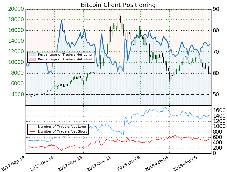 Best Bitcoin Trading Charts Ethereum Sentiments