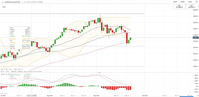 "Dow Jones Rebounds, DAX Consolidates, Hang Seng May Form ""AB = CD"""