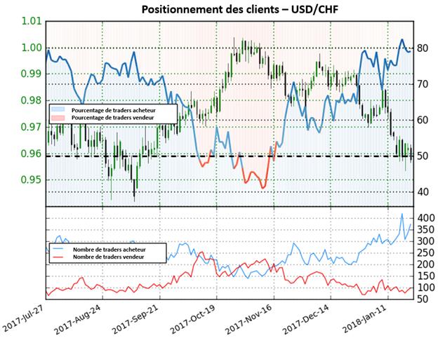 USD/CHF: Le positionnement des traders donne une forte perspective baissière