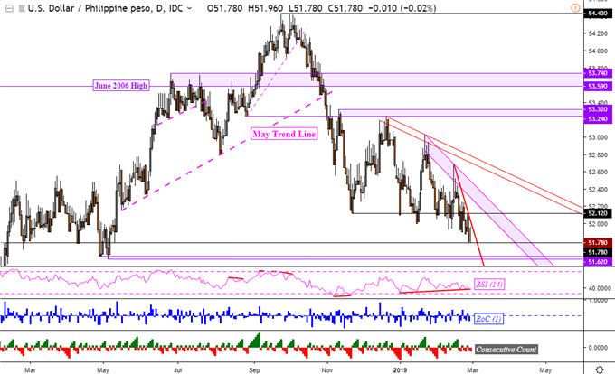 USD/MYR, USD/IDR and USD/PHP May Reverse. SGD Sits Within Support