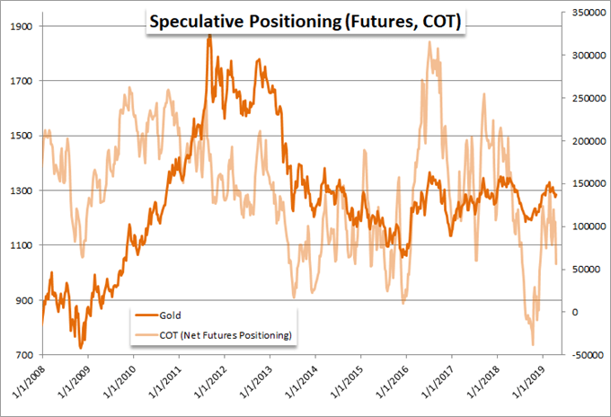 CoT Gold Net Speculative Positioning in Gold