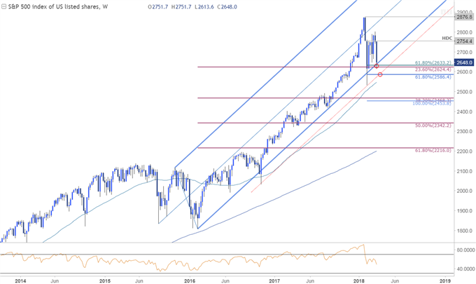 SPX500 Price Chart - Weekly Timeframe